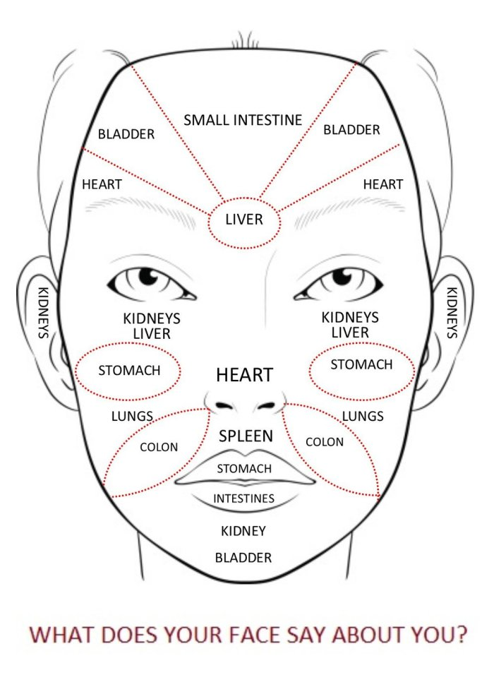 Chinese-Medicine-Face-Map-for-Health